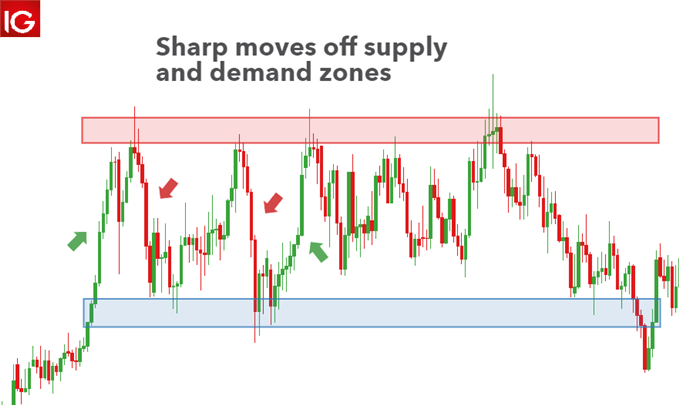 sharp moves off demand and supply zones