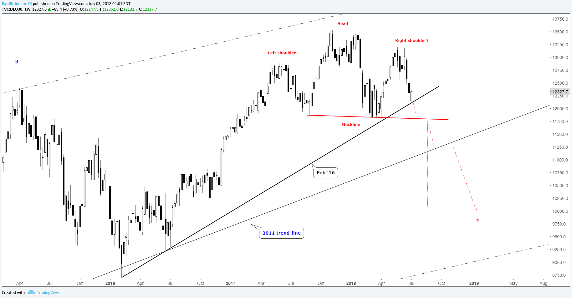 DAX Technical Analysis - Stepping Closer and Closer to the Edge