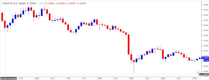 EUR/USD 5-Minute Chart