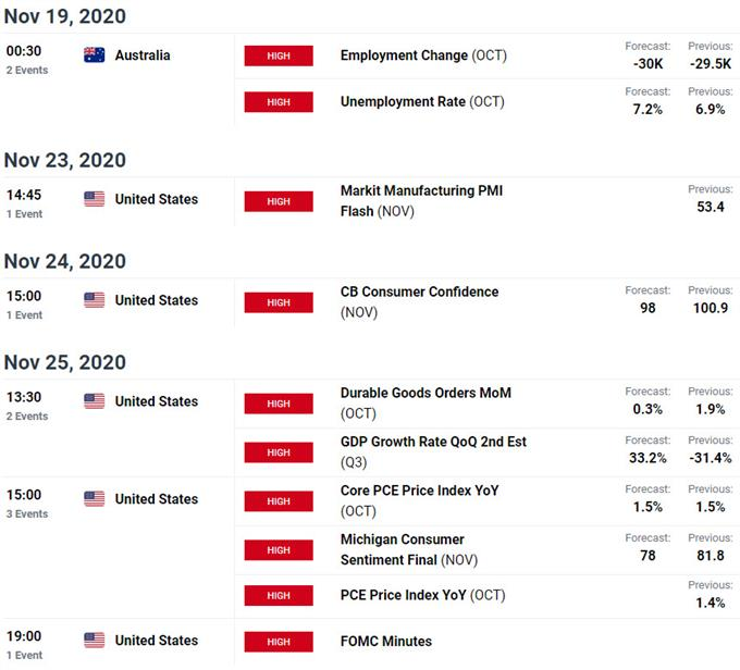 Australia / US Key Data Releases - AUD/USD Economic Calendar - Aussie Event Risk
