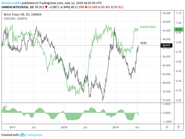Oil price chart and spot USDCNH relationship