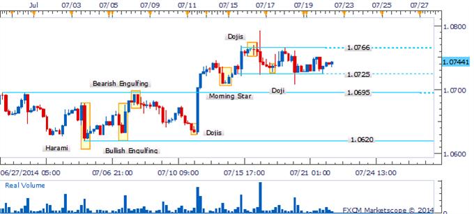 El USD/CAD ofrece oportunidades de trading en rango al continuar la consolidación