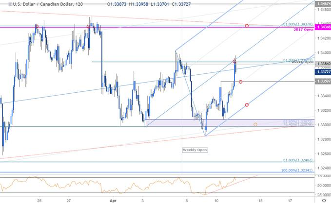 USD/CAD Price Chart - US Dollar vs Canadian Dollar 120minute