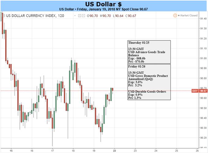 U.S. Dollar's Three-Year Lows Run into GDP, BoJ, ECB