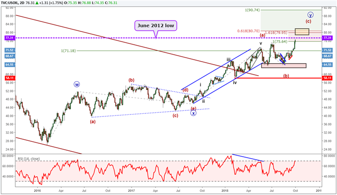 Crude oil chart with elliott wave labels.