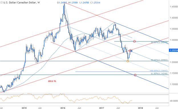 USDCAD Price Chart - Weekly Timeframe