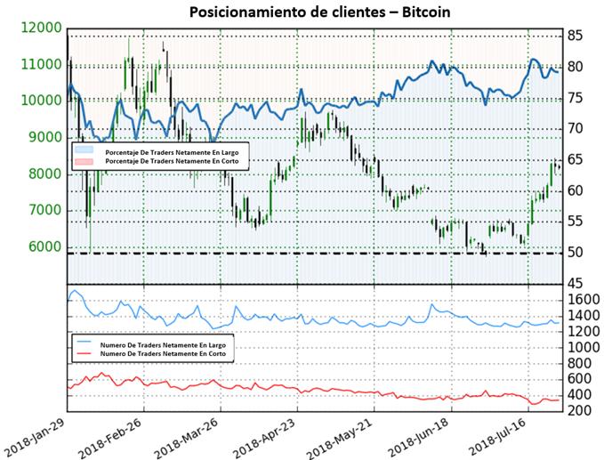 Posicionamiento Bitcoin - 27/07/2018