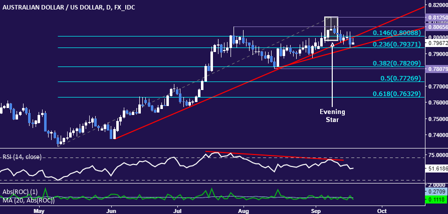 Aud Usd Ysis Technical Live Forex
