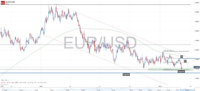 Gráfico técnico de EURUSD