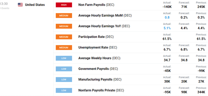 US Dollar, S&P 500, US Rates Whipsaw After Mixed NFP Report