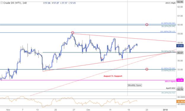 Crude Oil Price Chart - 240min Timeframe
