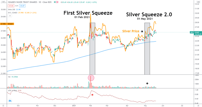 second Silver squeeze 1 May 2021