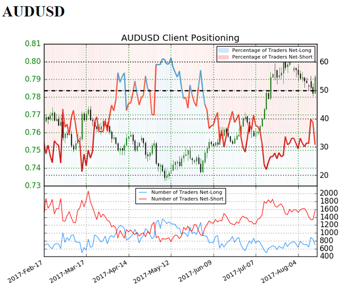 AUD/USD Retail Sentiment