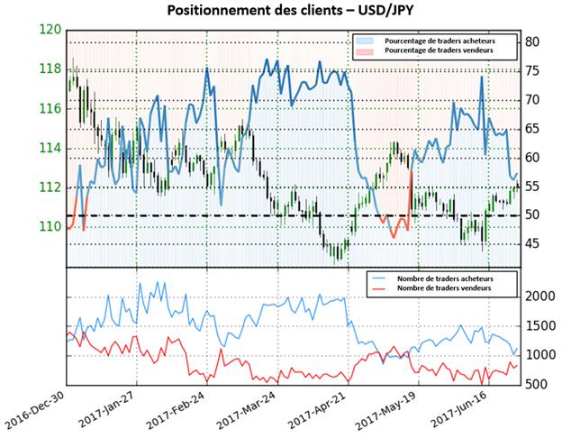 Bien que la majorité des traders soit à l'achat, le Sentiment des traders donne des perspectives haussières pour l'USD/JPY