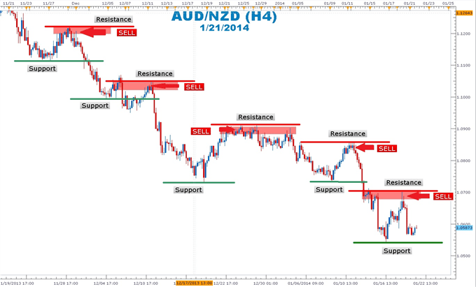 AUD/NZD chart showing support and resistance over time.