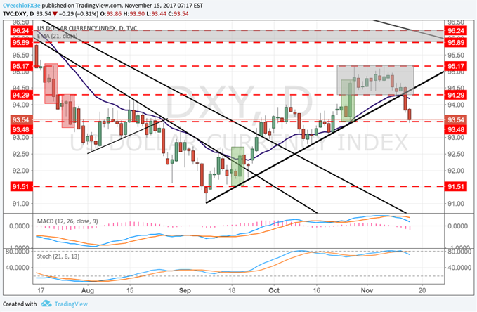 DXY Index Slammed Down to Key Support Ahead of US CPI, Retail Sales