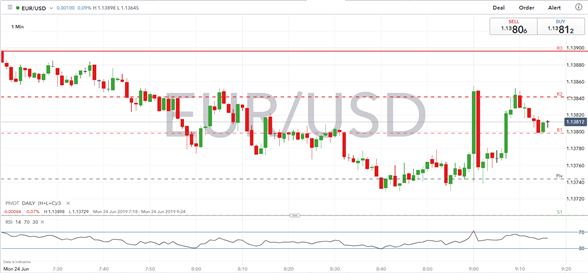 EURUSD Shruggs Off IFO Figures as It Continues to Push Higher