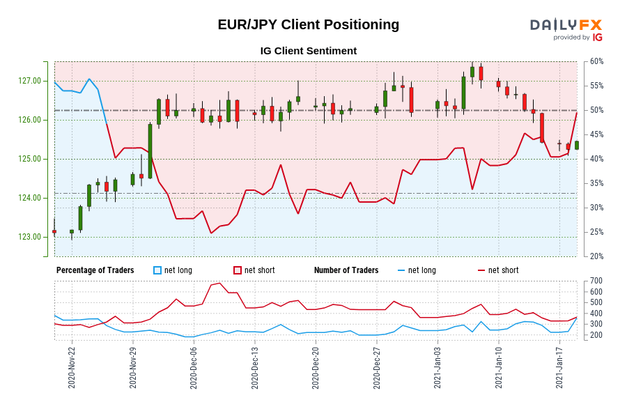 Our data shows traders are now net-long EUR/JPY for the first time since Nov 25, 2020 when EUR/JPY traded near 124.40.