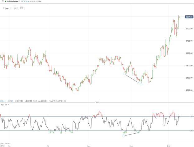 Trading del gas natural usando análisis técnico e indicadores gráficos