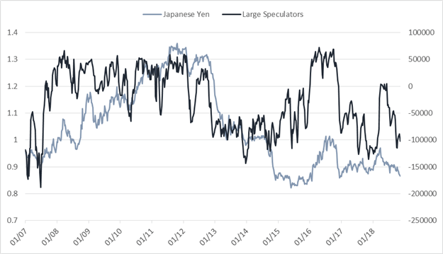 Weekly CoT Update – Sellers in USD, Crude Oil Speculators Keep Hitting Bids