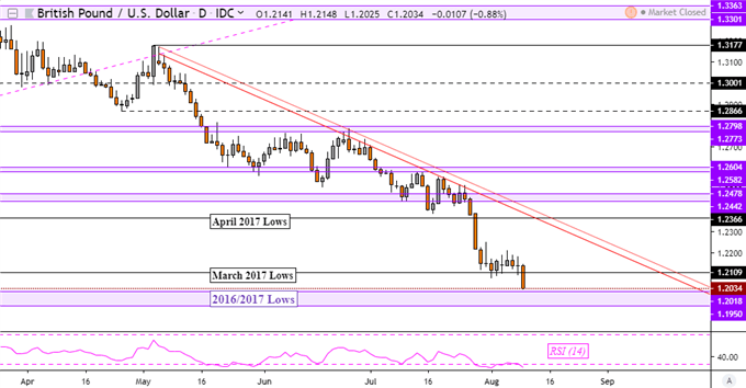 US Dollar May Rise, GBP/USD Eyes 1985 Low After UK GDP Contraction