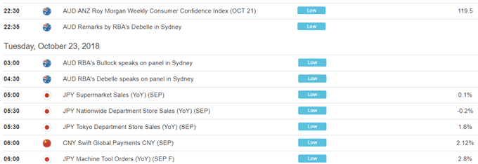 Can US Dollar Price Gains Last as S&P 500 Index Fell? JPY May Rise
