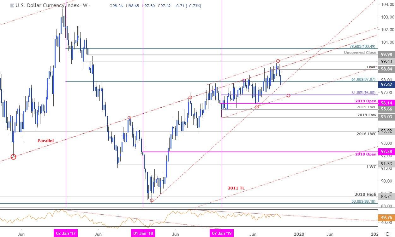 Us Dollar Price Outlook Usd Plummets