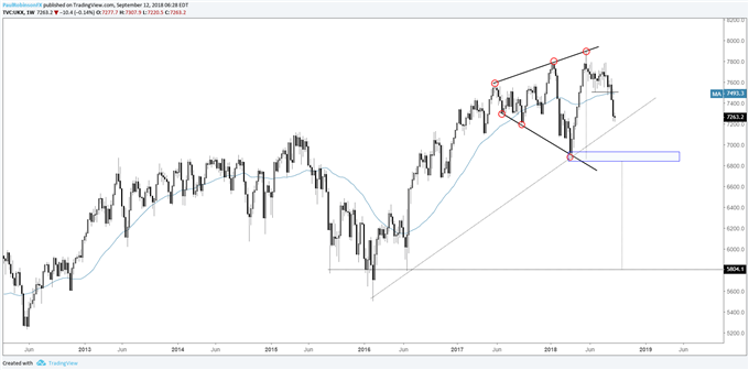 FTSE weekly chart, overall, still looking for base of pattern