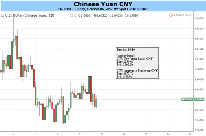 Yuan Losses Likely to Ease ahead of Top Party Congress