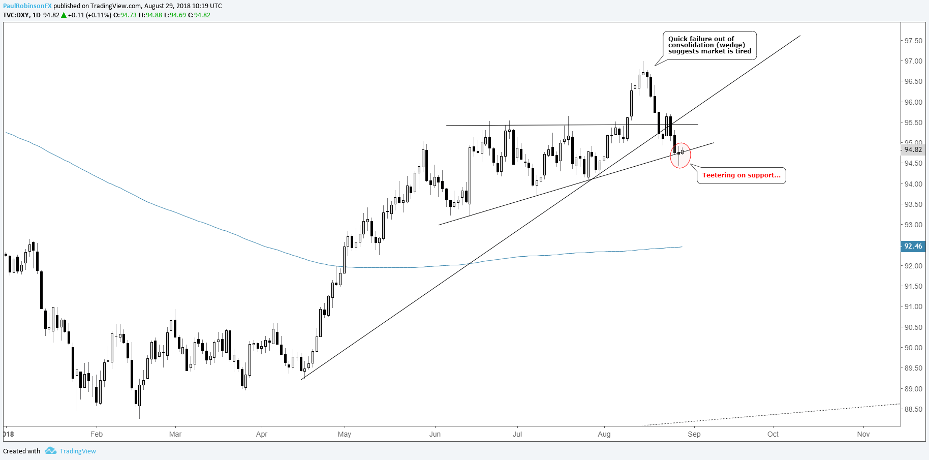 Us Dollar Index Dxy Daily Chart Teetering On Support