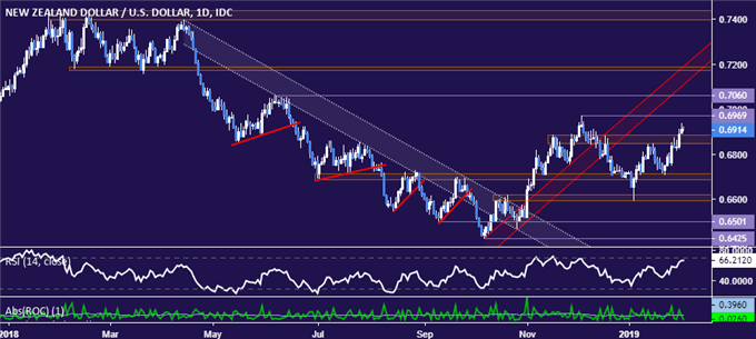 NZD/USD Technical Analysis: December High in the Crosshairs