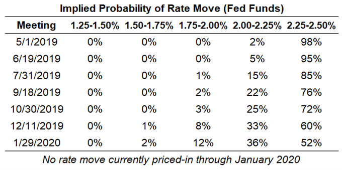 Fed Meeting Schedule 2020 Central Bank Weekly: After Fed Meeting, One Cut Priced In for 2020