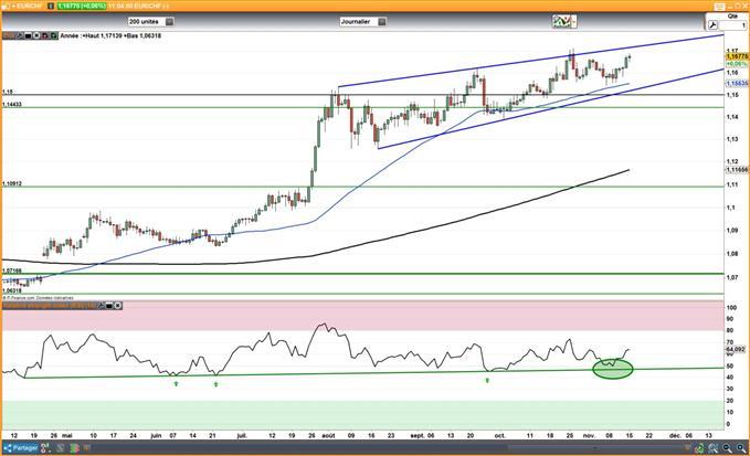 EUR/CHF : L'inflation Suisse continue d'accélérer