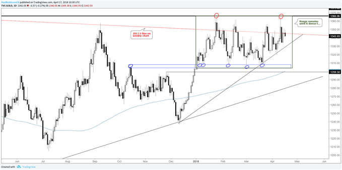 gold daily chart in range