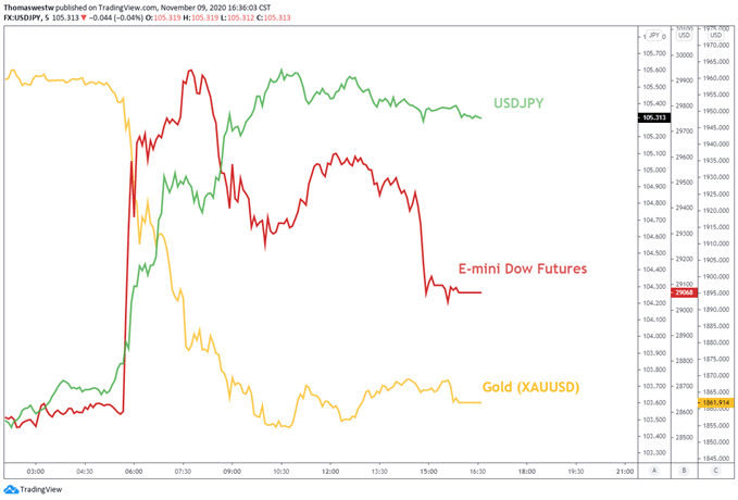 Gold, Dow Futures, USDJPY