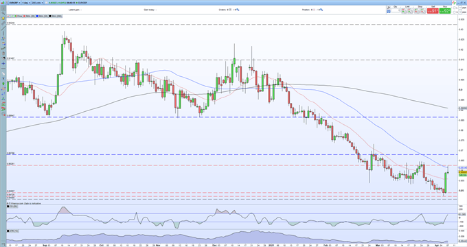 EUR/GBP Price - Finding Life Difficult at Current Levels, May Look to Fade Lower