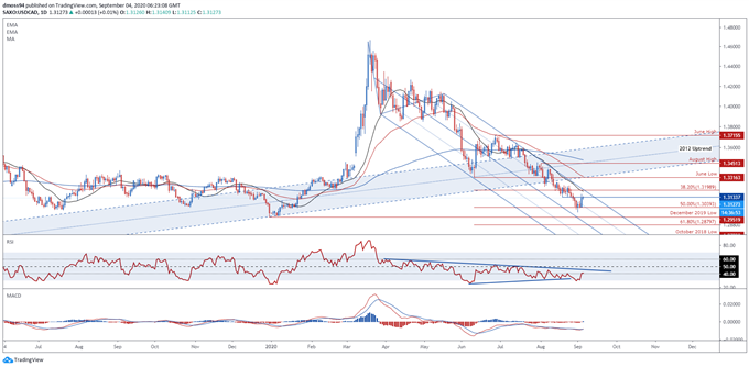 USD/CAD Poised to Resume Downtrend Ahead of Non-Farm Payrolls Report