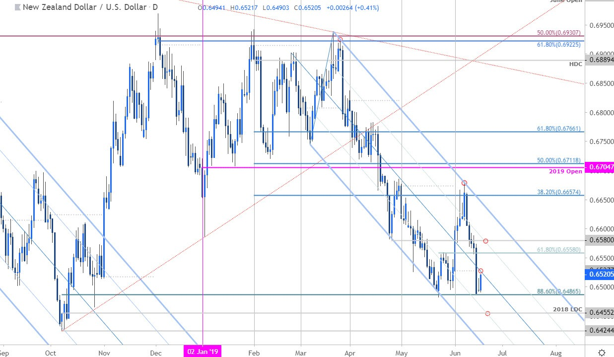 NZD/USD Price Chart - Kiwi Daily - New Zealand Dollar vs US Dollar Outlook