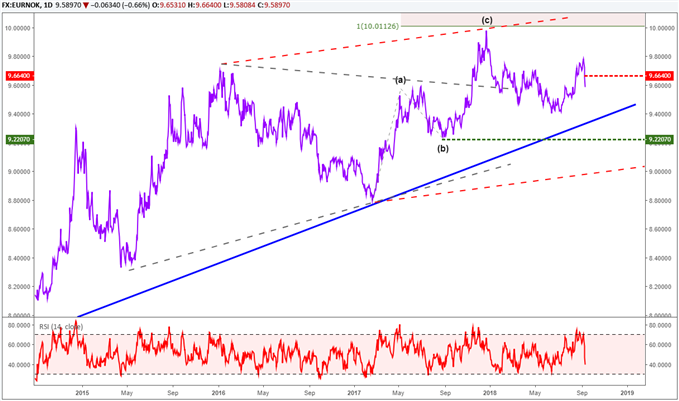 EURNOK daily price chart with technical levels included.