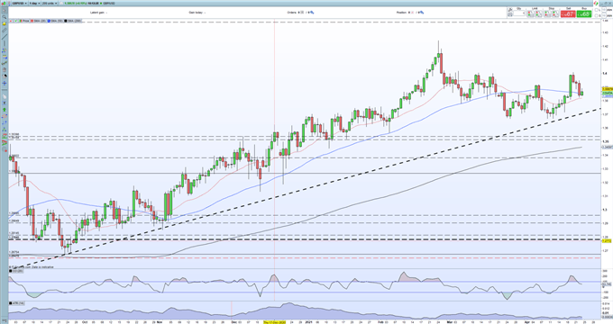 British Pound (GBP) - Positive UK Data Releases Should Stem Any Further GBP/USD Declines