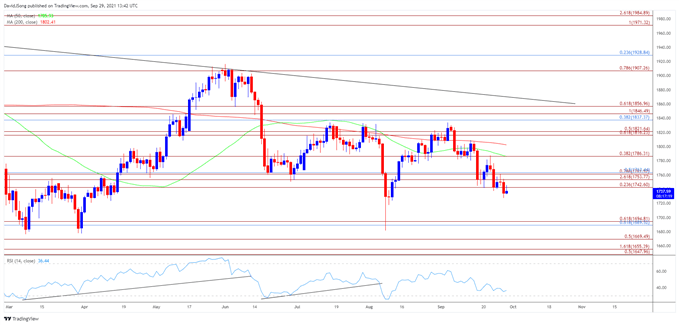 Gold Price Rebound Susceptible to Rising US Treasury Yields