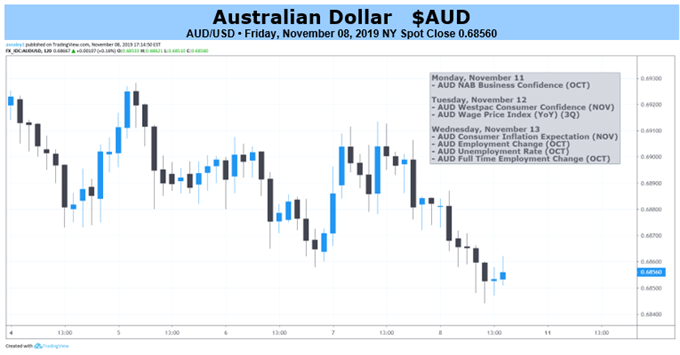 AUDUSD 2-hr Price Chart