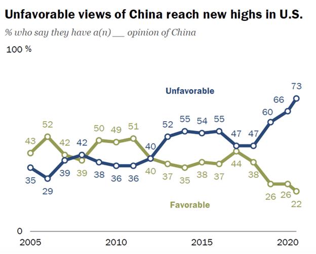 Il punto di vista americano sulla Cina sempre più negativo