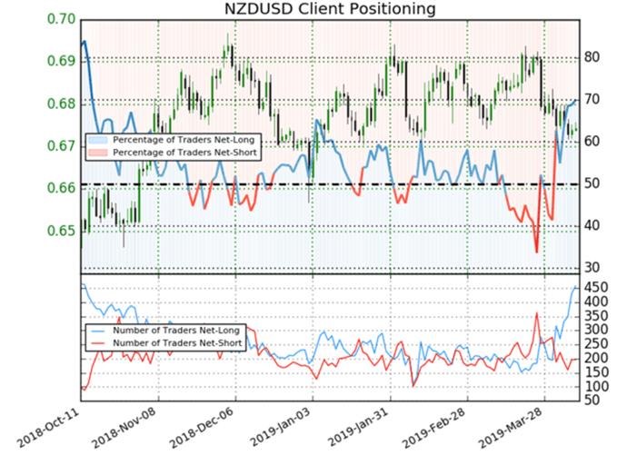 Dernière données sur le sentiment vis-à-vis de la paire NZD/USD.