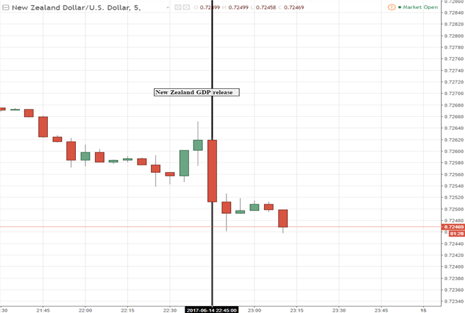 New Zealand Dollar Drops Following Disapointing GDP Data