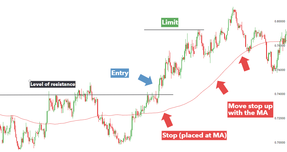 Trading entry and exit strategies