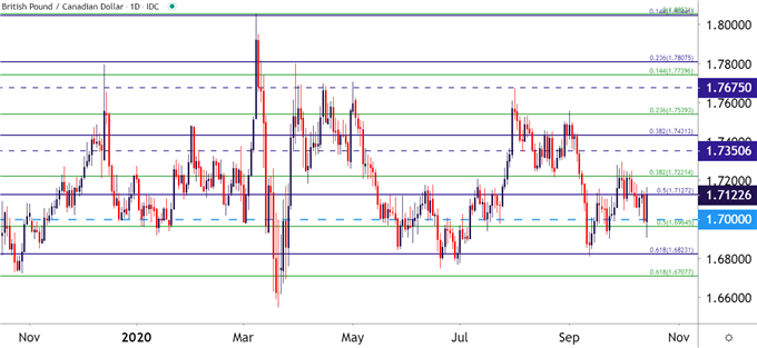 GBPCAD Daily Price Chart