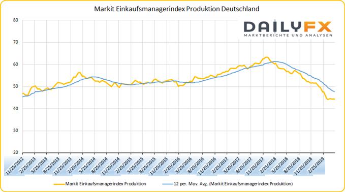 Deutschland EInkaufsmanagerindex Produktion Chart