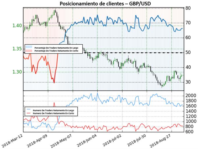GBP/USD confirma posibilidades de avances en posiciones en largo