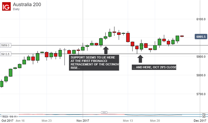 ASX 200 Technical Analysis: Play Range Until Murky Picture Clears